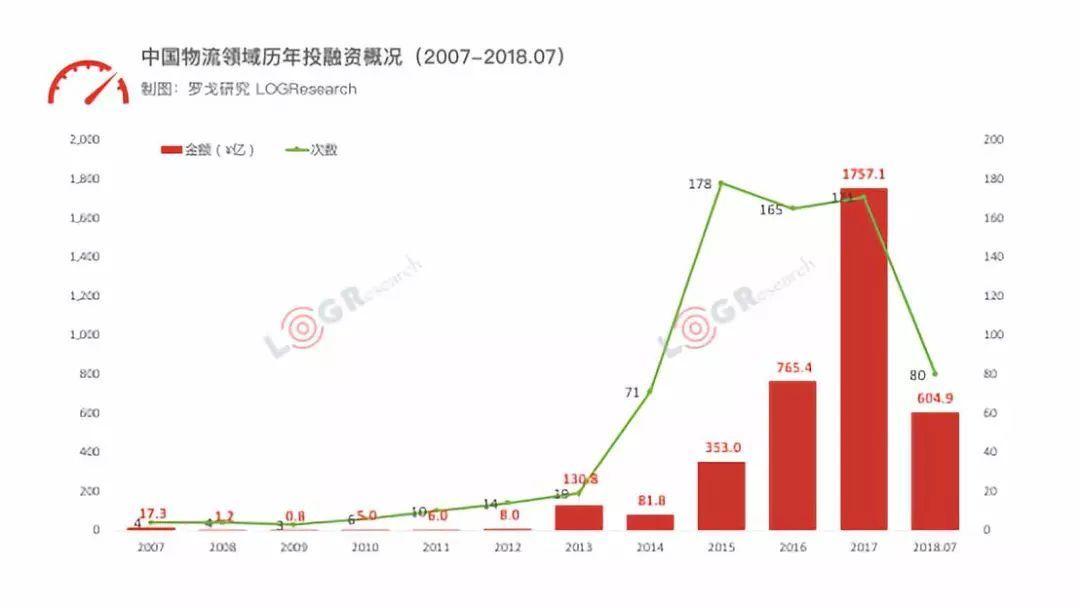 3731亿元,725起!近十年物流投融资大盘点