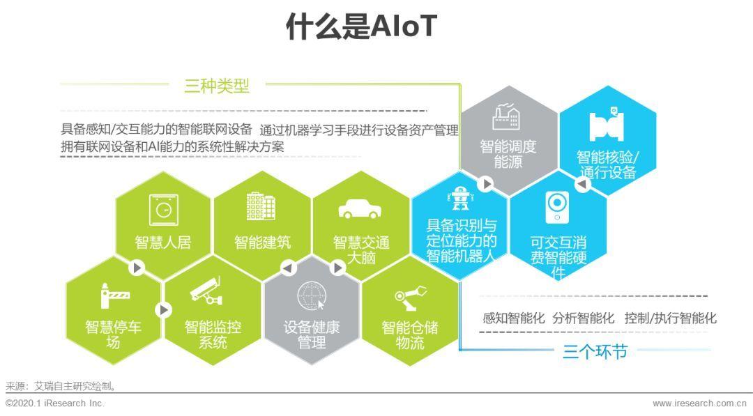 2020年中國智能物聯網(AIoT)研究報告