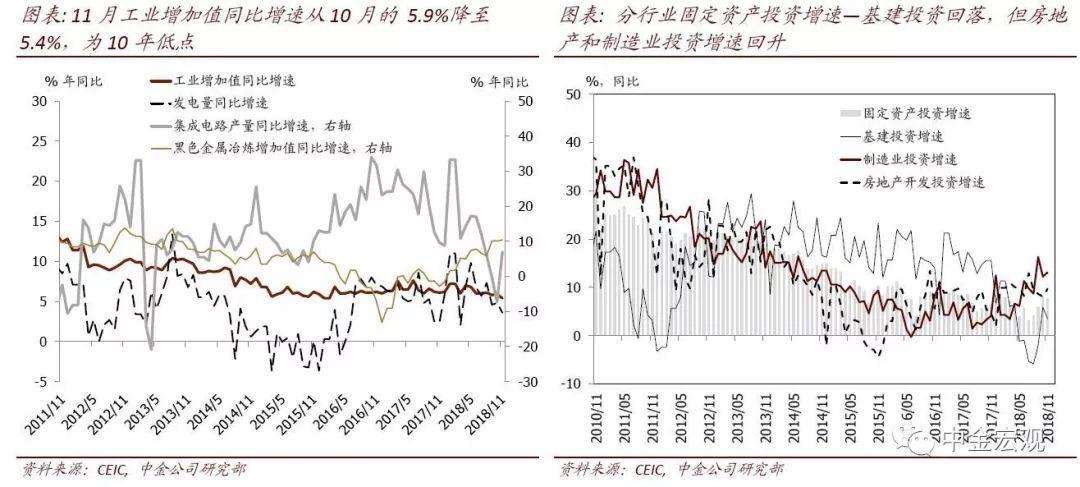 增长指标全面加速下滑|11月经济活动数据点评