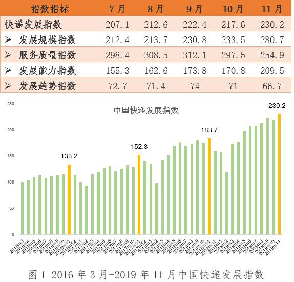 2019年11月中国快递发展指数报告