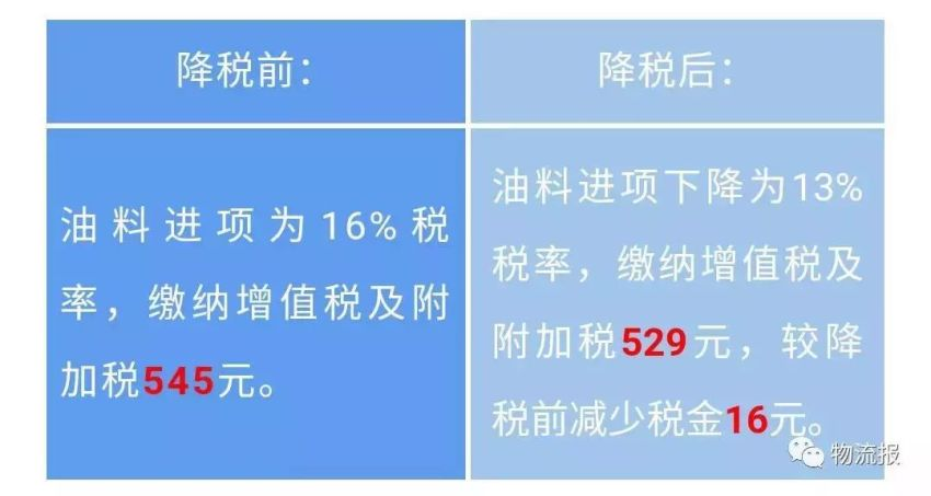 4月1日增值税率下调后,物流成本其实明降暗升,客户要降价,就把这个发给他!