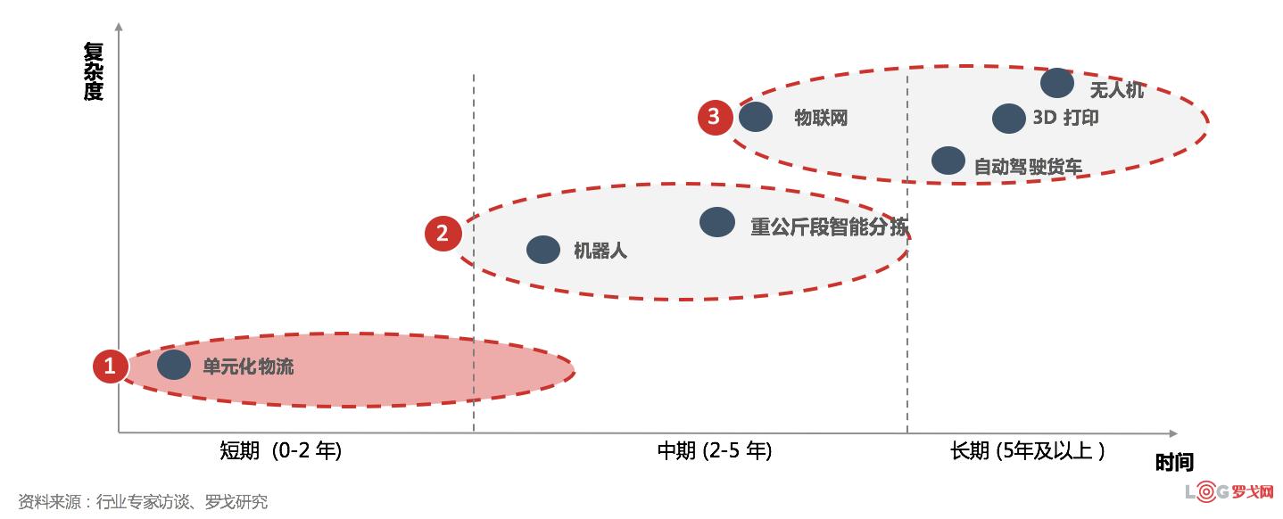 《零担物流颠覆式创新发展报告》(供下载)
