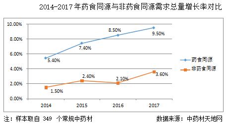 商务部发布《2017年中药材流通市场分析报告》(附报告下载)
