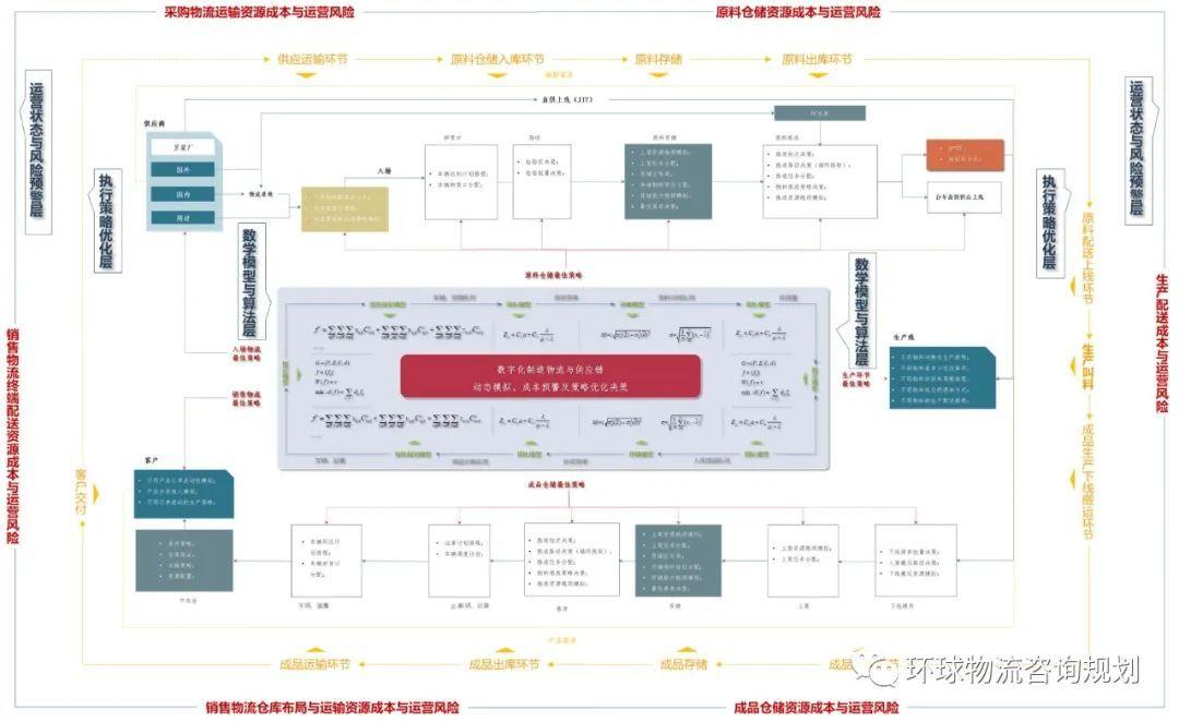 可持续优化的物流体系:物流业务模型、数学模型与求解工具