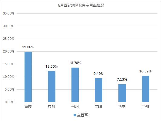 《2019年8月中国通用仓储市场动态报告》