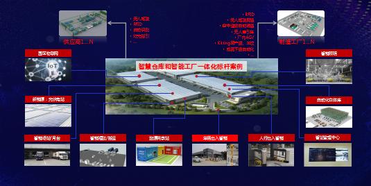 飛力達副總裁王曉娟:智慧倉儲  數據科技協同  智造供應鏈創新【附演講PPT】