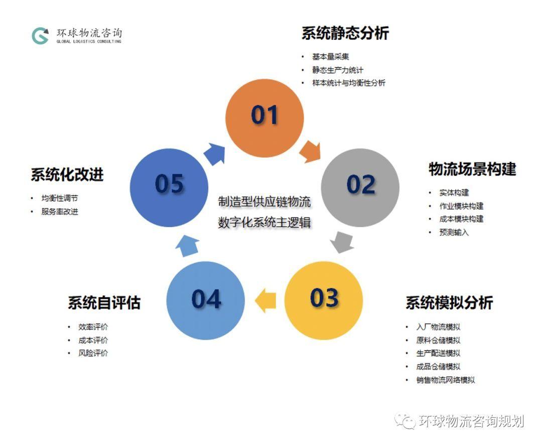 企業物流評估與改進方法