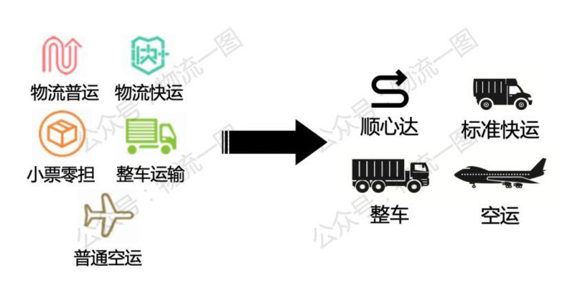 順心捷達產品結構變化,與順豐快運融合加速!!