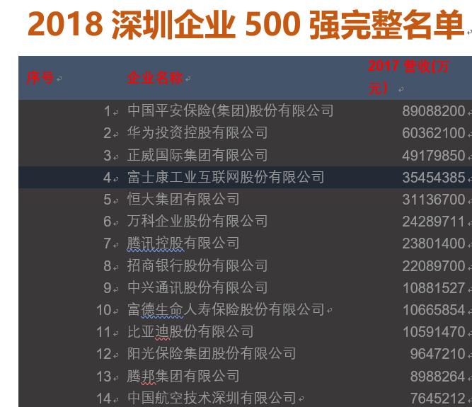 深圳500强中有多少家是物流企业,第一名出乎你意料