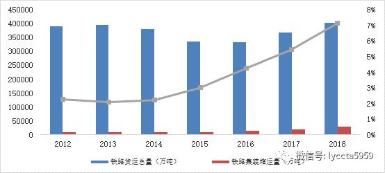 2018年全国多式联运发展情况及趋势分析