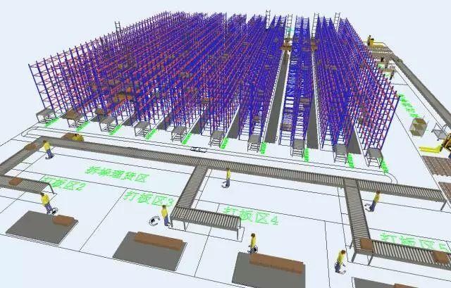 如何学习物流规划——以仓储规划方法论分析为例