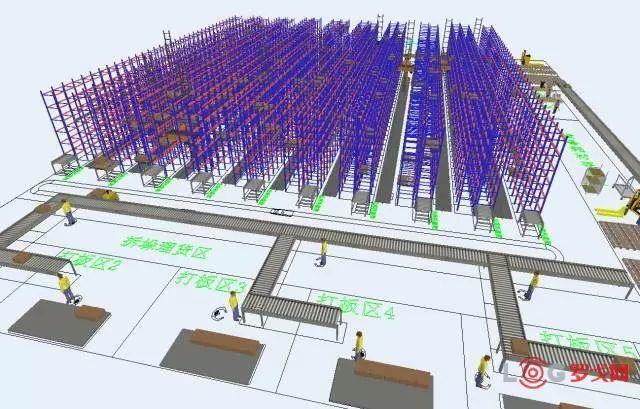 如何學習物流規劃——以倉儲規劃方法論分析為例