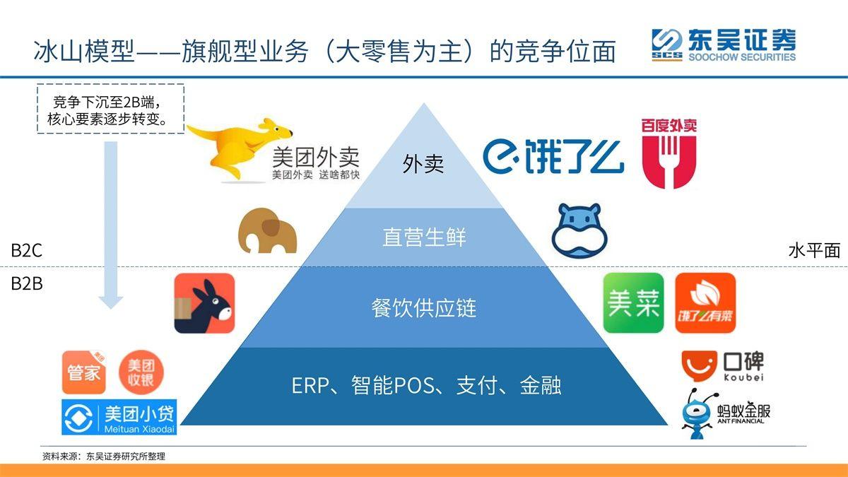 O2O-用冰山模型阐述美团旗舰业务