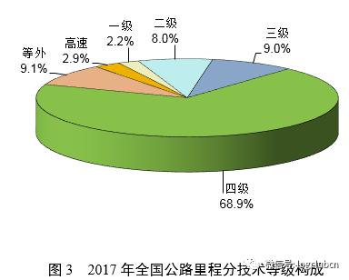 收藏|2017年交通运输行业发展统计公报