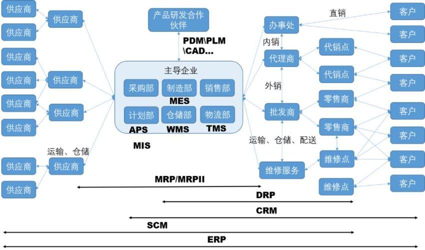 【MIS】一家公司到底有多少种管理系统?——从包罗万象到术业专攻