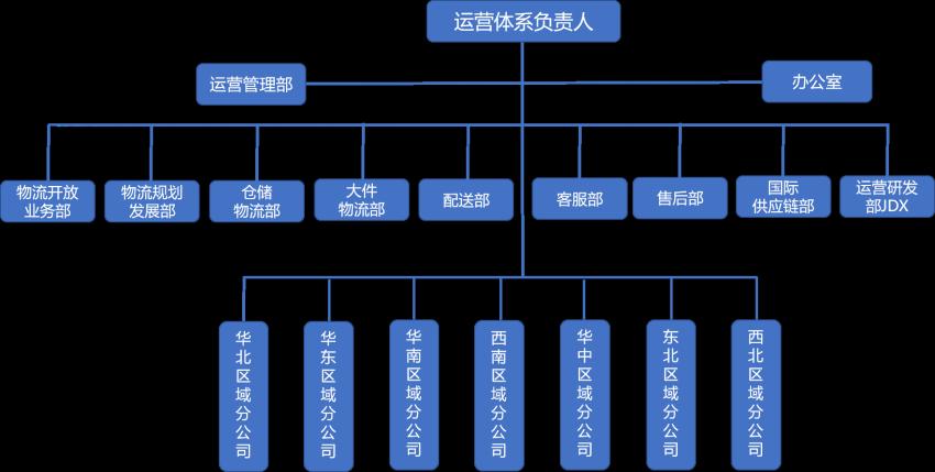 追溯这两年,看看京东物流组织架构的调整历程
