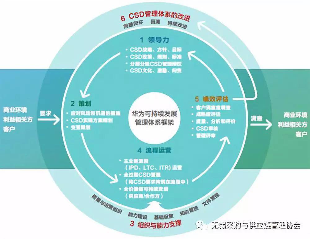 推荐阅读:华为最新报告披露华为供应链管理细则
