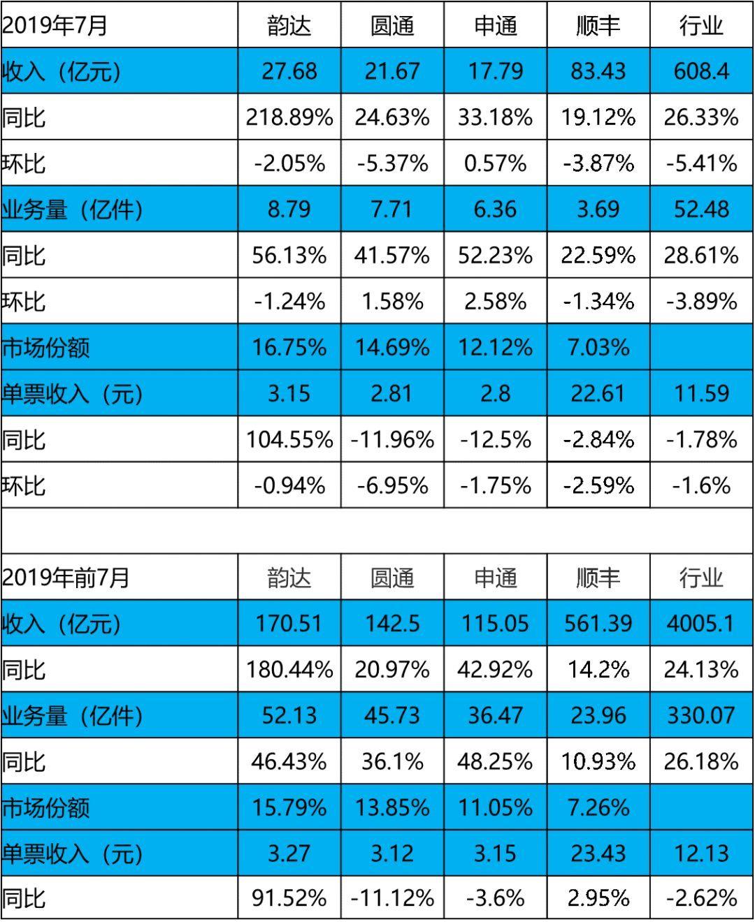 【兴证交运】2019年7月快递行业数据点评