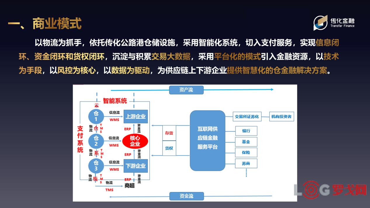 2019 LOG中国智慧仓储创新候选企业——传化金融