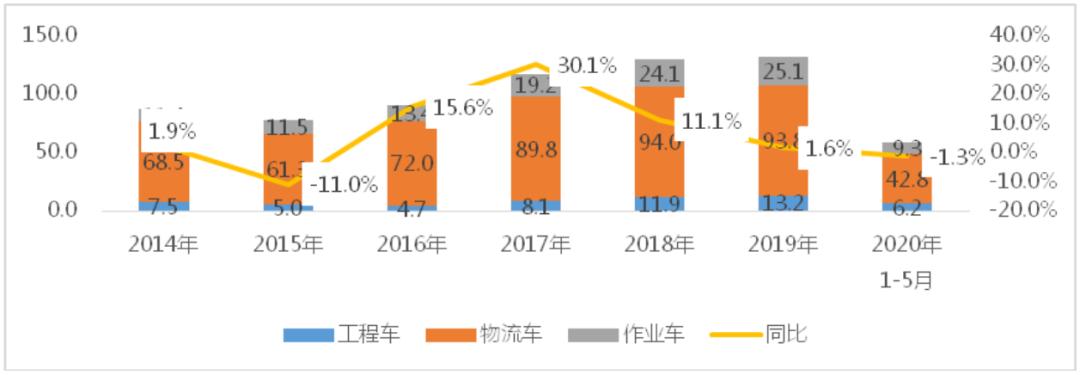 我国专用车前5月物流类专用车同比上升3.5%,工程类、作业类专用车同比均下滑超10%