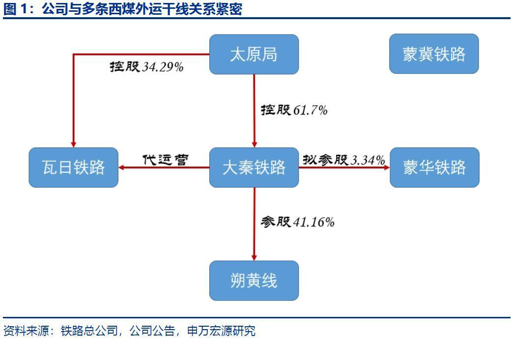 大秦铁路:拟完成三项收购事项,增厚利润同时促进业务发展