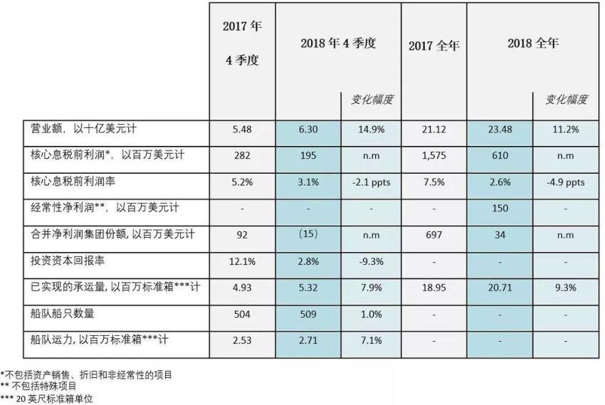 达飞集团2018年全年财务业绩报告 | 鲁道夫萨德通过物流战略举措加速达飞集团转型