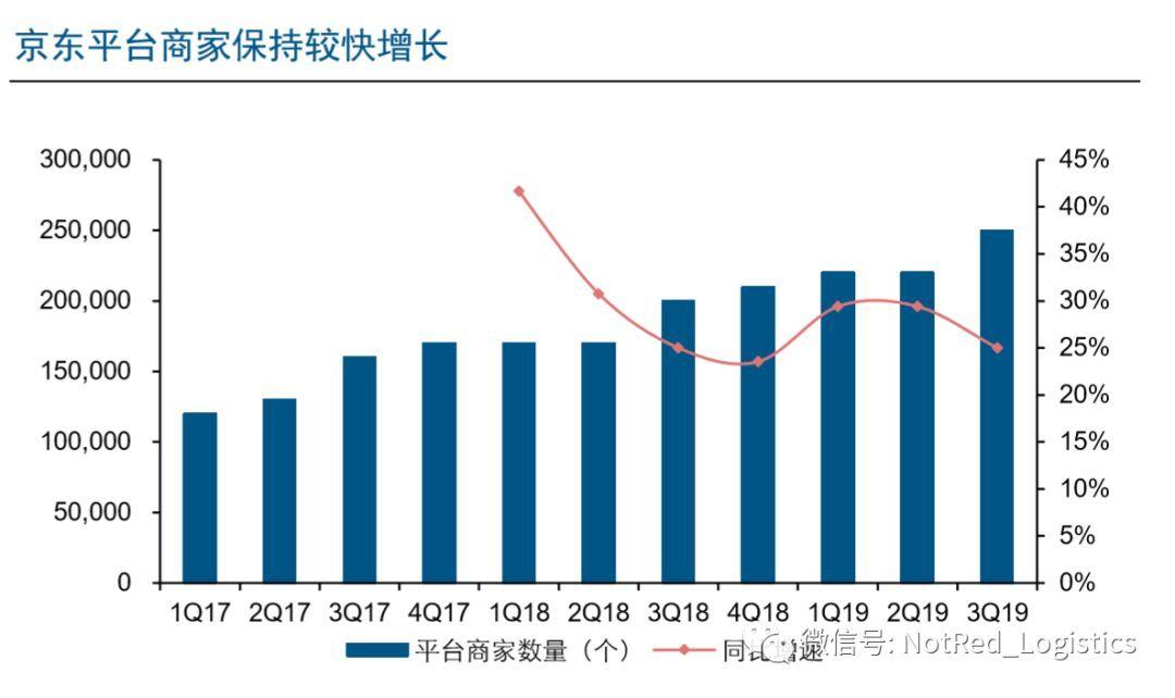 劉強東4月份說連續虧損12年的京東物流,現在還虧嗎?