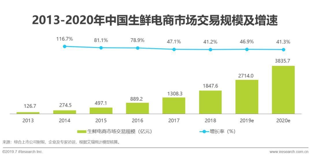 2019年中国即时物流行业研究报告