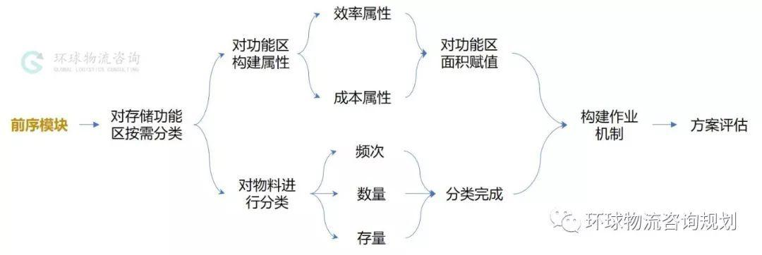 物料在物流中心的存储布局(分配)的6个策略