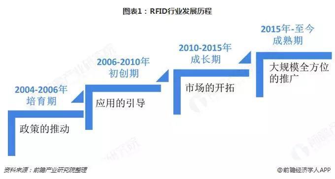 行业报告 | 2018年RFID行业市场概况与发展前景