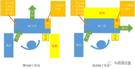 电商物流仓库-包装工位标准化