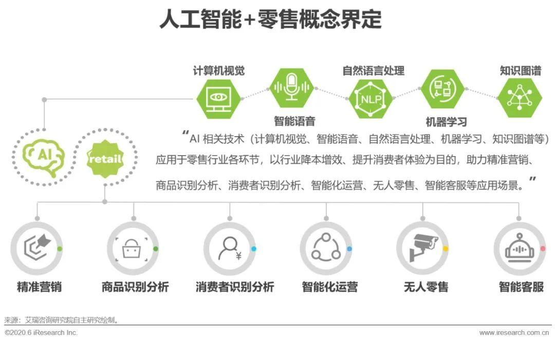2020年中国AI+零售行业发展研究报告(附下载)
