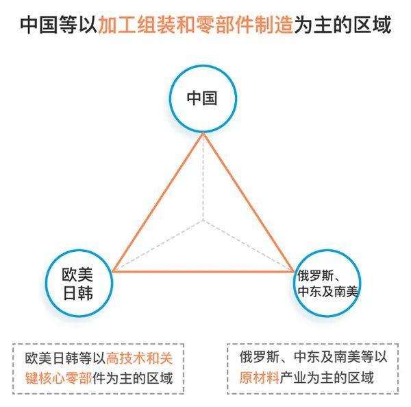 疫情能逆轉中國的全球供應鏈地位嗎
