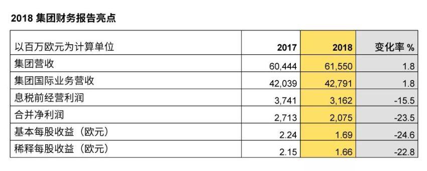 重磅报告:德国邮政敦豪集团发布2018财报,并设定2020财务目标