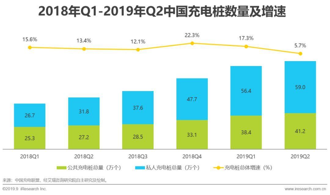 2019年中国新势力车企充电行业发展现状分析