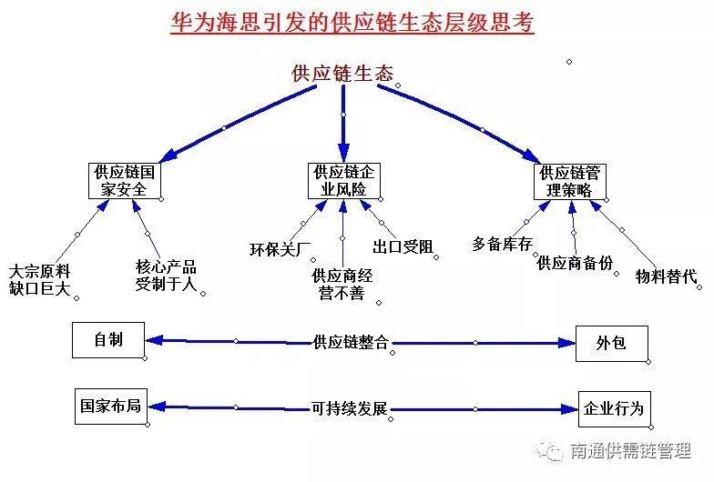 供应链生态层级图——由华为海思引发的想法