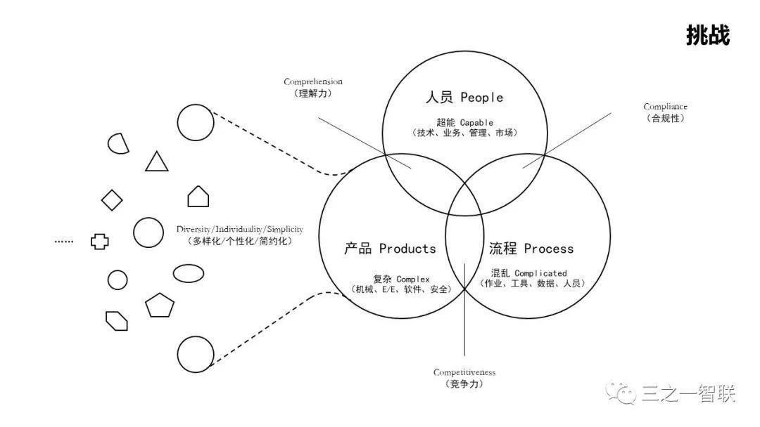 工业物联网:数字化企业的新方向