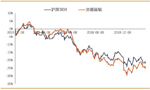 交运观察:油价快速回落,BDI底部大幅反弹