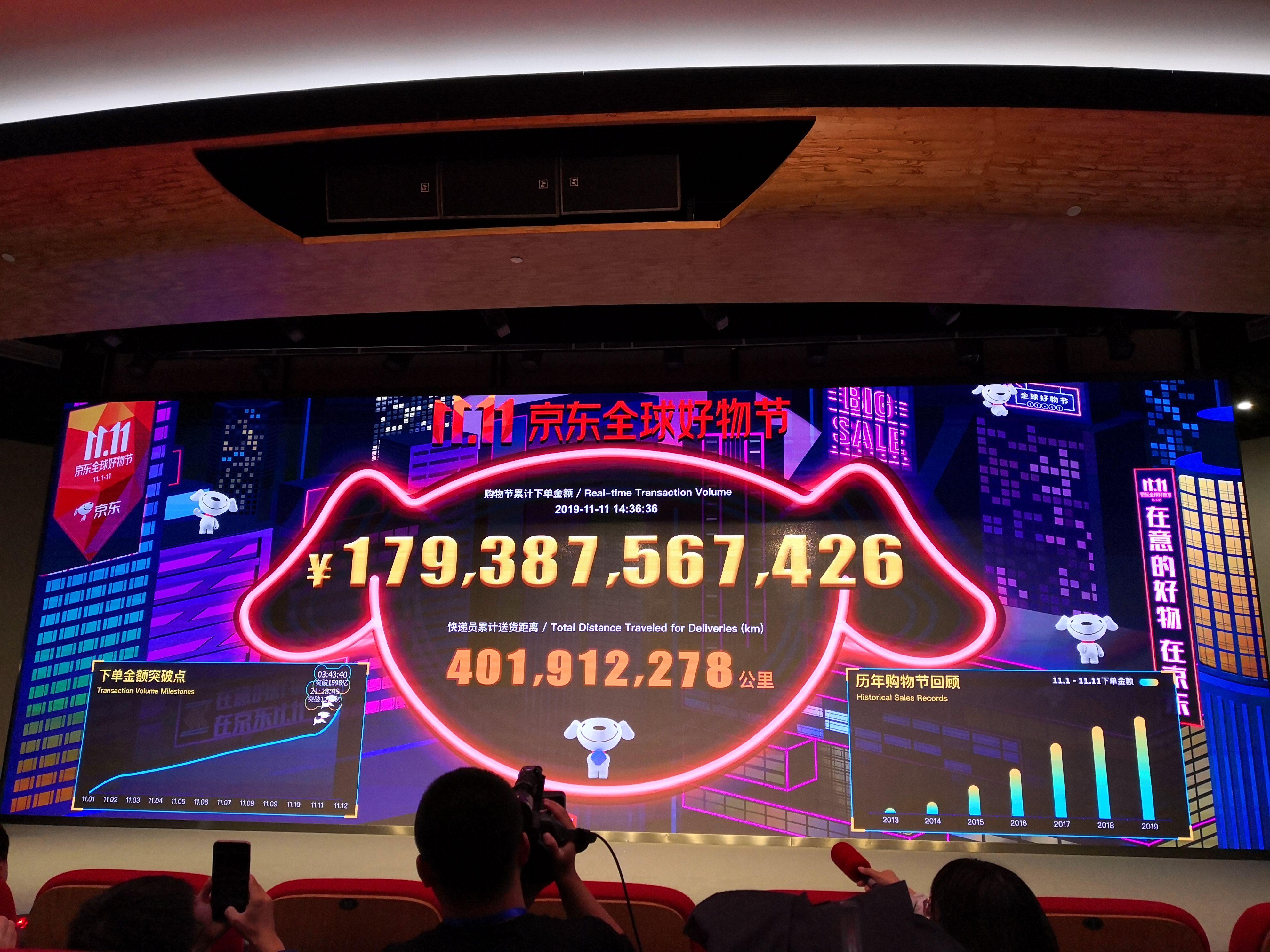 破纪录!京东双11累计GMV已近1800亿元 超越2018年!