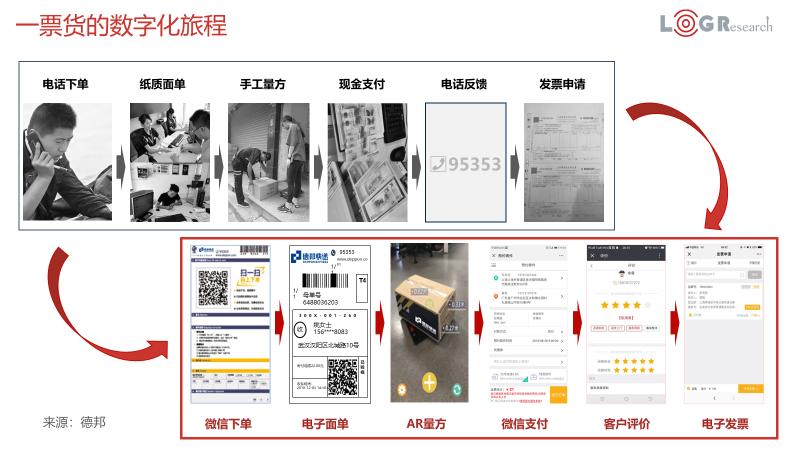 潘永刚:中国智能物流发展简述(附PPT下载)
