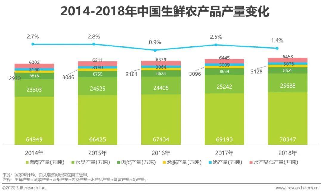 2020年中國生鮮農產品供應鏈研究報告(附下載)