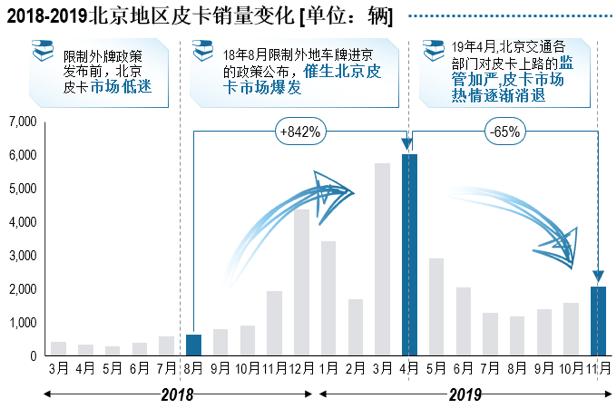 罗兰贝格发布《中国皮卡市场发展趋势白皮书》