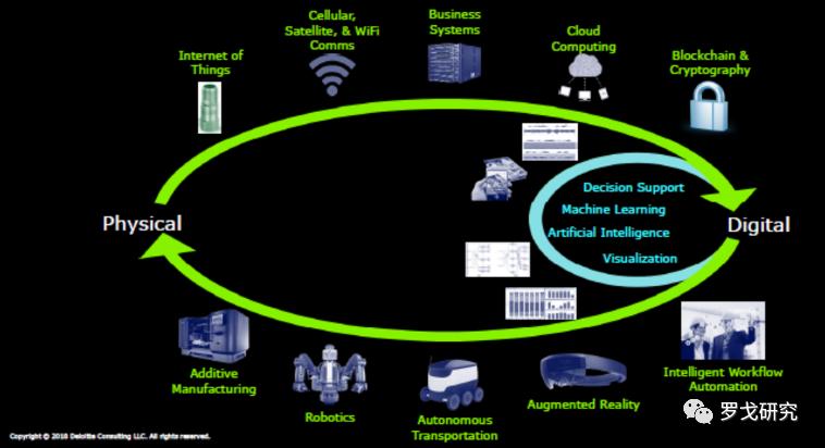 新時代,新的數字供應鏈模型DCM已經來了!