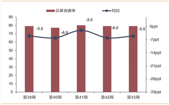 【天风交运】物流研究周报(10.19-10.25)