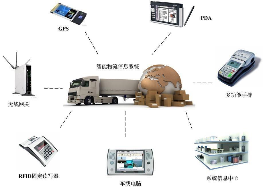 物流信息化:智慧动态运输网络,欲风靡新物流时代