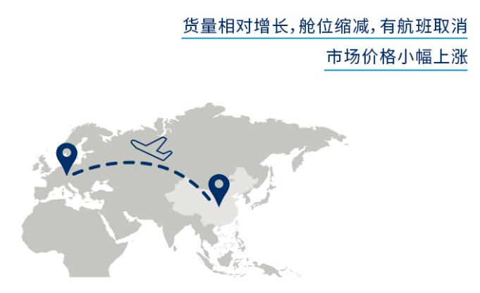全球空運市場動態(七月中旬至七月下旬)