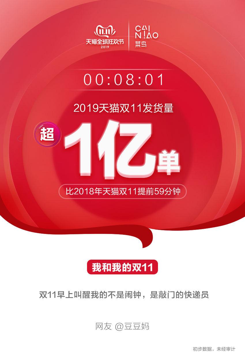 2019天猫双11截止8点01分发货量超一亿单