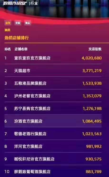双十一旗舰店交易指数TOP10