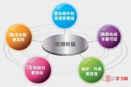2019 LOG中国智慧仓储创新候选企业——盈达聚力