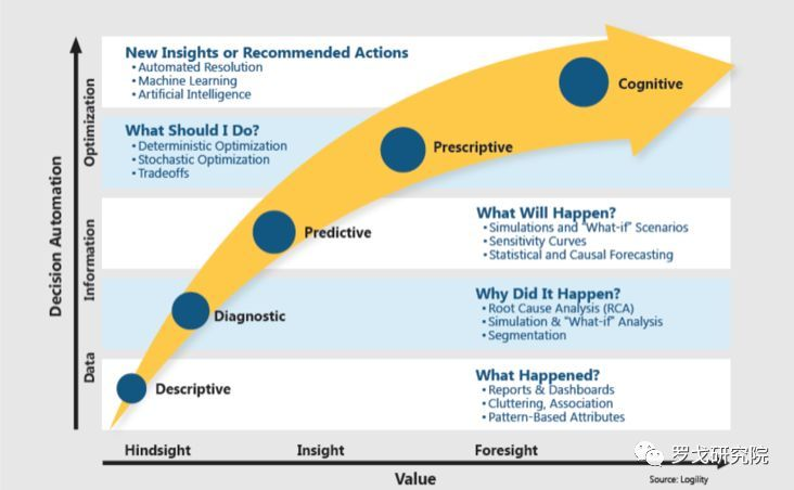 不容忽视的8大战略性供应链技术趋势